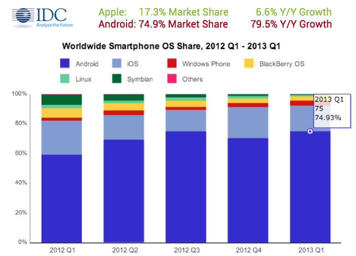 android-vs-apple-world-wide