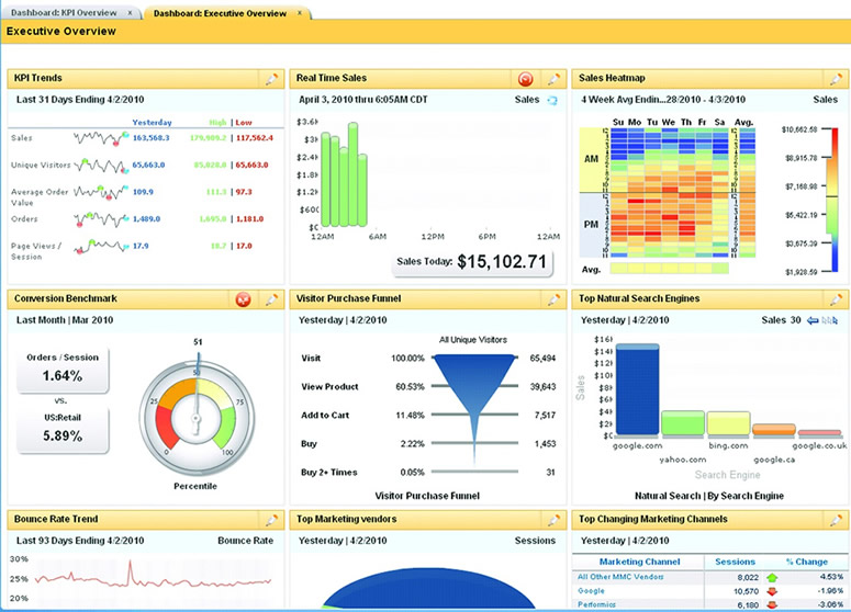 ibm-analytics-dashboard-overview2